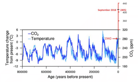 co2-charts.png